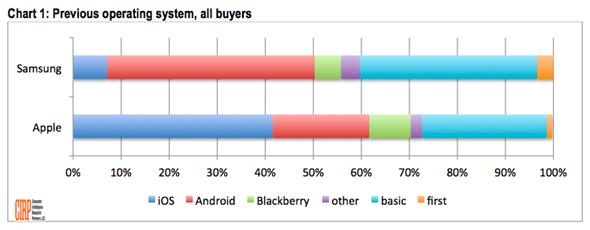 iPhone-users-vs-samsung-users-pole