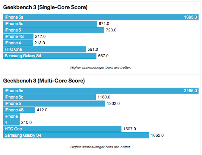 iPhone-5S-benchmark