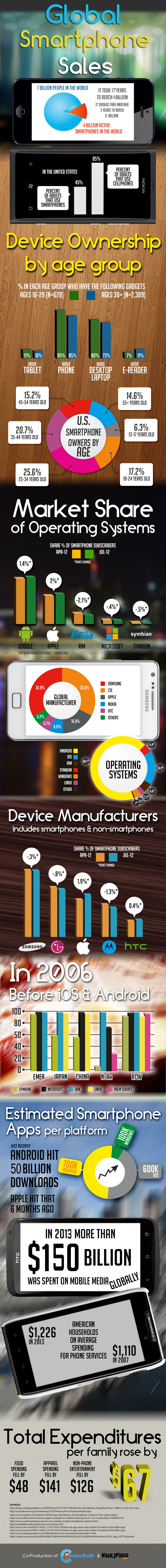 Global-Smartphone-Sales5