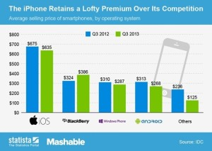 Twice As Much For The iPhone price vs. Other Smartphones price